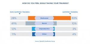 Gamificação para treinamentos